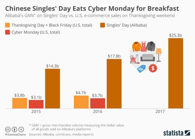 Porównanie sprzedaży w Dzień Singla vs. Cyber Monday vs. Black Friday (2015-2017)