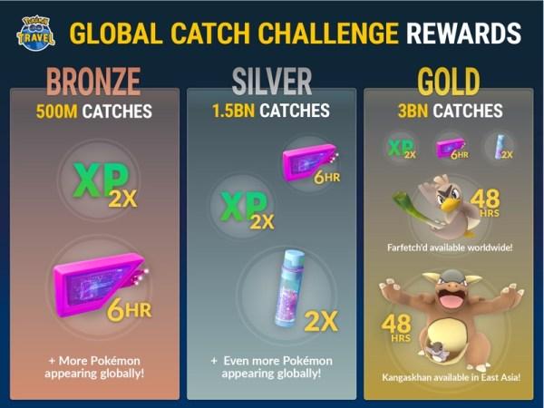 Gracze Pokémon Go muszą złapać 3 mld pokemonów do niedzieli