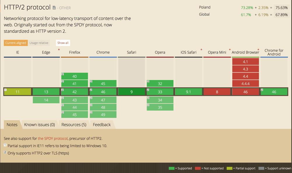 Przeglądarki internetowe obsługujące protokół HTTP/2 (Polska, 2015)