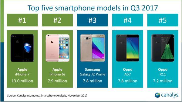 TOP 5 najlepiej sprzedających się smartfonów w 3 kwartale 2017 r.