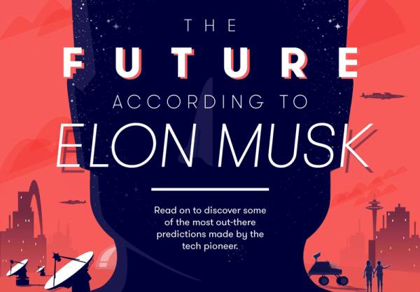 Przyszłość według Elona Muska na infografice (2018-2060)