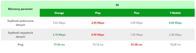Zestawienie prędkości internetu mobilnego 3G u Polskich operatorów (październik 2017)