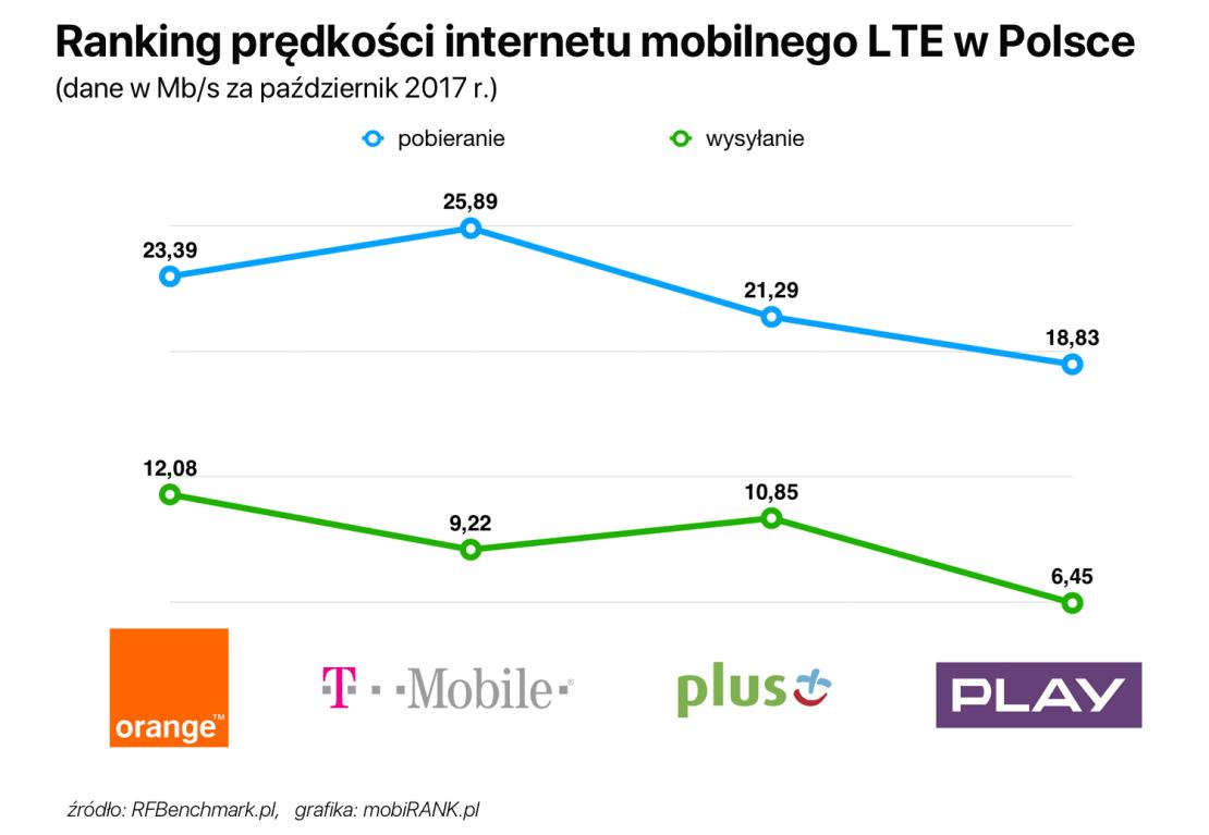 Ranking prędkości internetu LTE w Polsce (październik 2017)