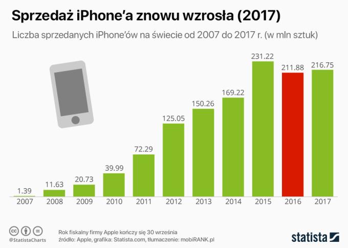 Sprzedaż iPhone'a od 2007 do 2017 roku (w mln sztuk)