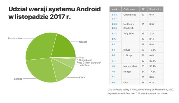 Udział wersji systemu Android w listopadzie 2017 r.