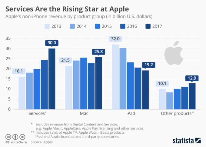 Przychody Apple'a z usług, iPada, Maca i innych produktów (2013-2017)