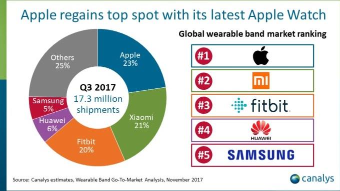 Sprzedaż urządzeń typu wearables w 3 kwartale 2017 r. (wg producenta) - udział w rynku