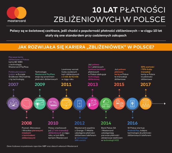 Infografika: 10 lat płatności zbliżeniowych w Polsce (2007-2017)