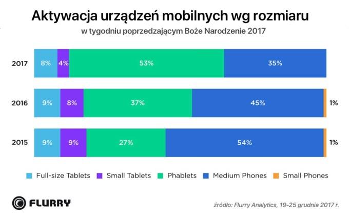 Aktywacja urządzeń mobilnych wg rozmiaru wyświetlacza (okresy świąteczne w latach 2015-2017)