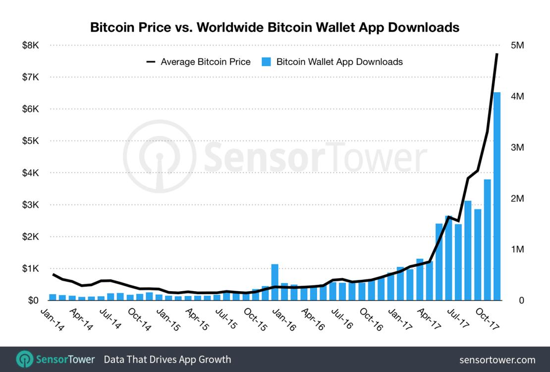 Wzrost wartości bitcoina 2014-2017