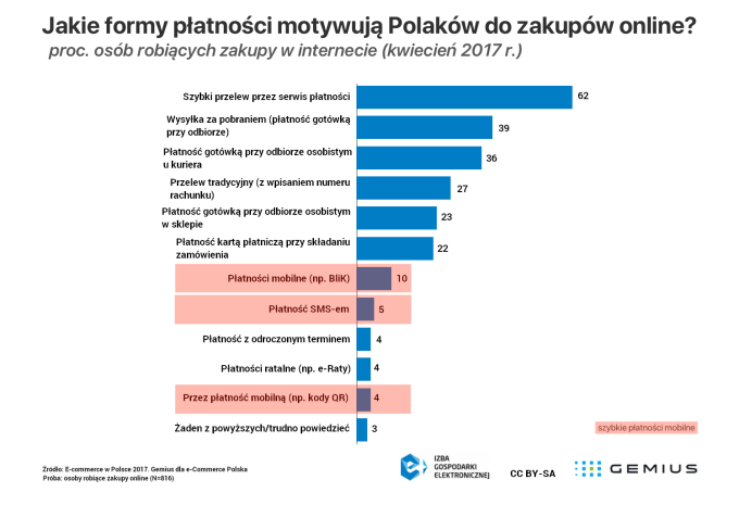 Jakie formy płatności motywują Polaków do zakupów online? (wykres Gemius, kwiecień 2017)