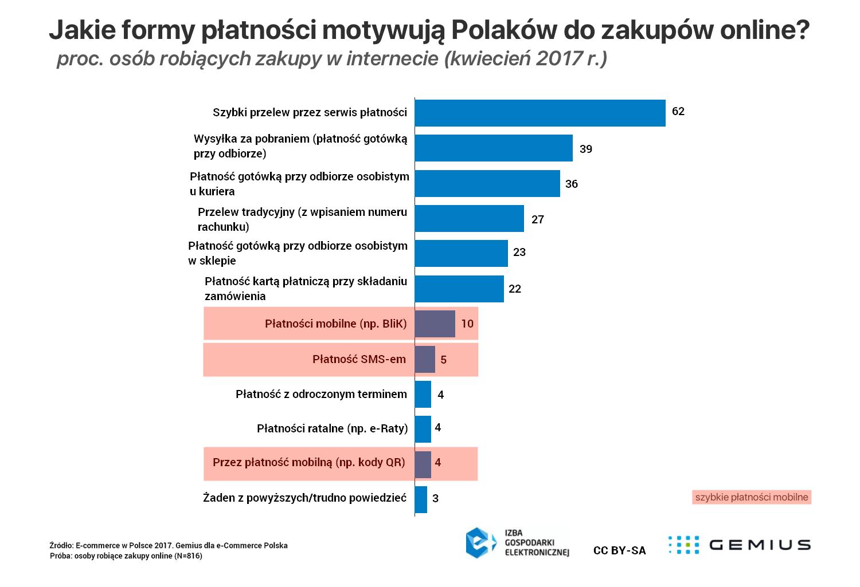 84f868a3326806 Jakie formy płatności motywują Polaków do zakupów online? (wykres Gemius,  kwiecień 2017)