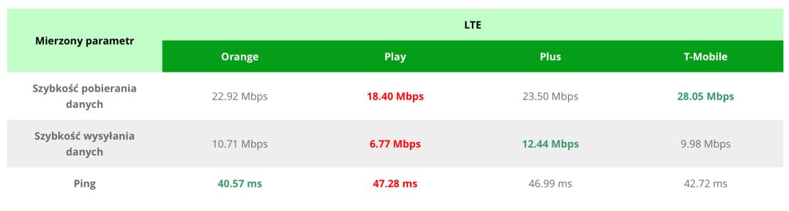 Zestawienie prędkości internetu mobilnego 4G (LTE) u Polskich operatorów (listopad 2017)