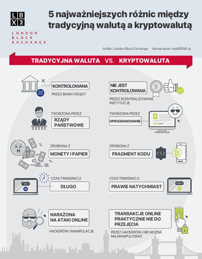 TOP 5 najważniejszych różnic pomiędzy tradycyjna walutą a kryptowalutą (infografika)