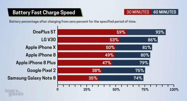 Ranking najszybciej ładujących się smartfonów (2017)
