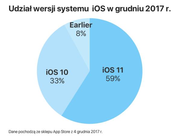Udział wersji systemu iOS w grudniu 2017 roku