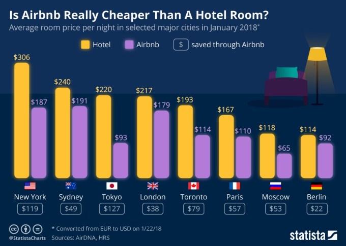 Airbnb vs. pokój hotelowy - porównanie cen