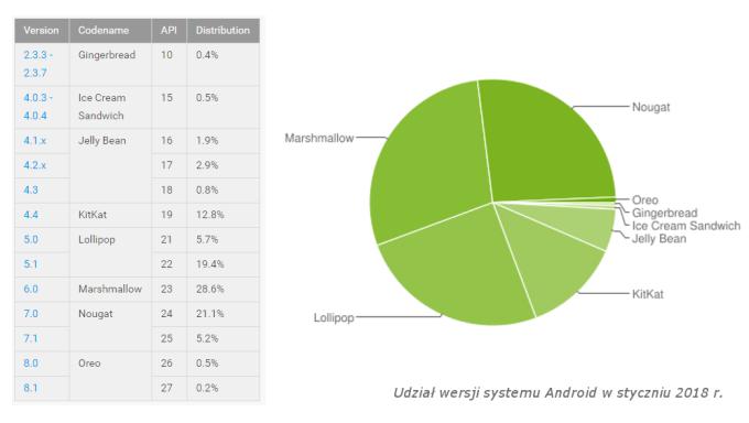 Udział wersji systemu Android w styczniu 2018 r.