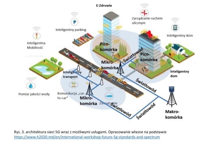 Architektura sieci 5G z możliwymi usługami