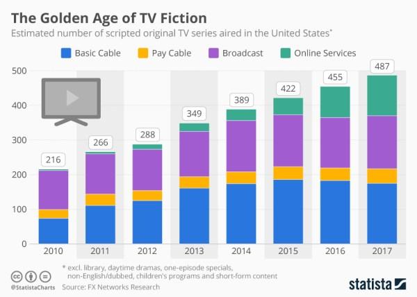 Mamy złoty wiek seriali telewizyjnych