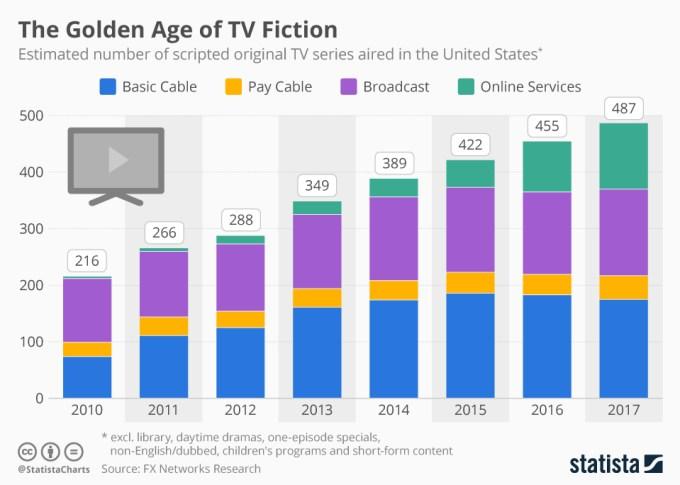 Liczba nowych seriali emitowanych w USA 2010-2017