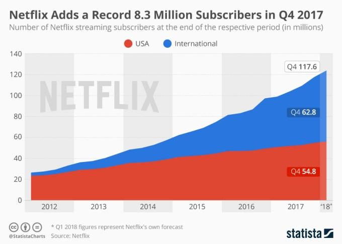 Liczba użytkowników serwisu Netflix 2014-2017