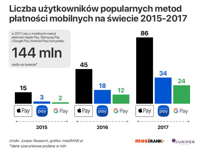 Liczba użytkowników popularnych metod płatności mobilnych na świecie (2015-2017) - Apple Pay, Google Pay, Samsung Pay