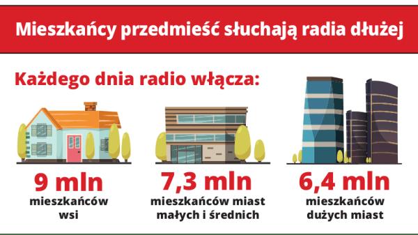 Słuchanie radia FM na polskich wsiach i w miastach [infografika]