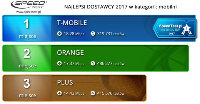 Ranking prędkości internetu mobilnego (3G + 4G/LTE) w 2017 r.