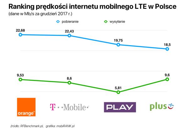 Ranking prędkości internetu mobilnego w Polsce (grudzień 2017)
