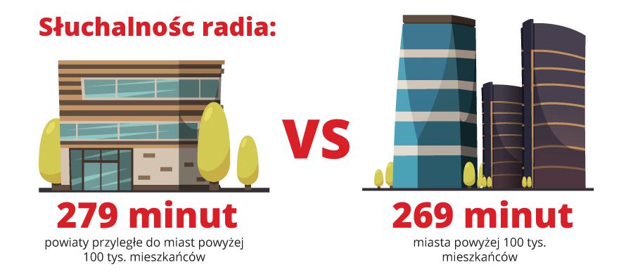 Czas słuchania radia (miasta, wsie)