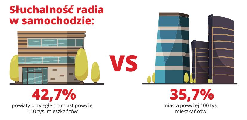 Słuchalność radia w samochodzie (Polska 2017)