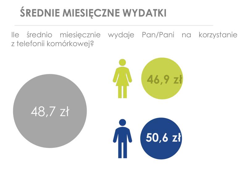 Średnie wydatki miesięczne na telefonie komórkową w Polsce