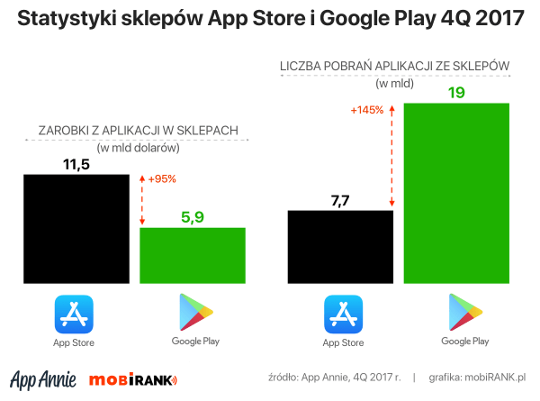 Statystyki sklepów App Store i Google Play za 4Q 2017 r.