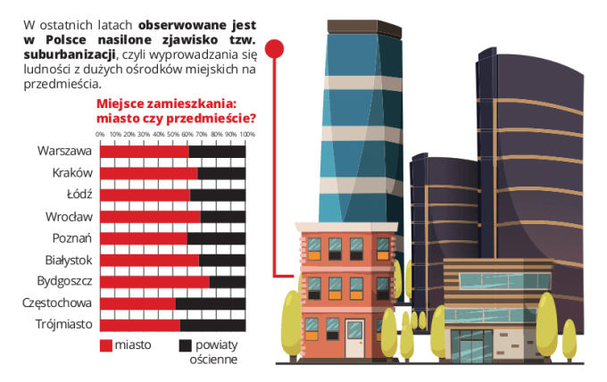 Suburbanizacja w Polsce (2017)