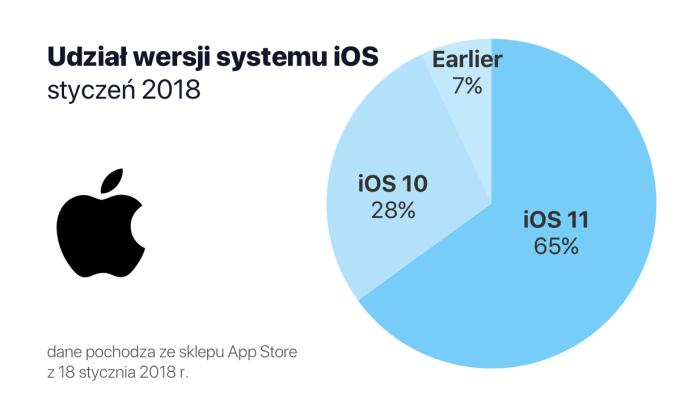 Udział wersji systemu iOS (styczeń 2018)