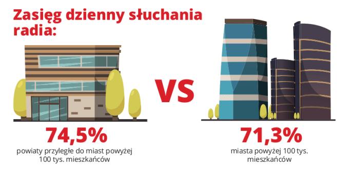 Zasięg dzienny słuchania radia w Polsce