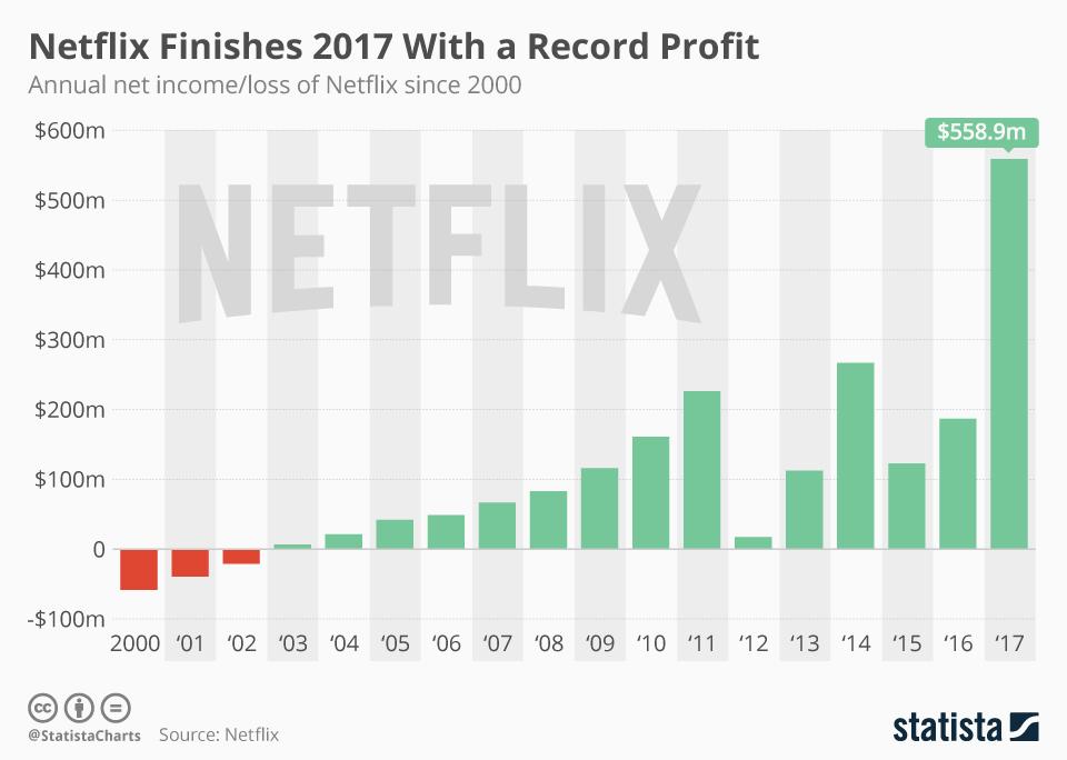 Zysk netto firmy Netflix 2000-2017