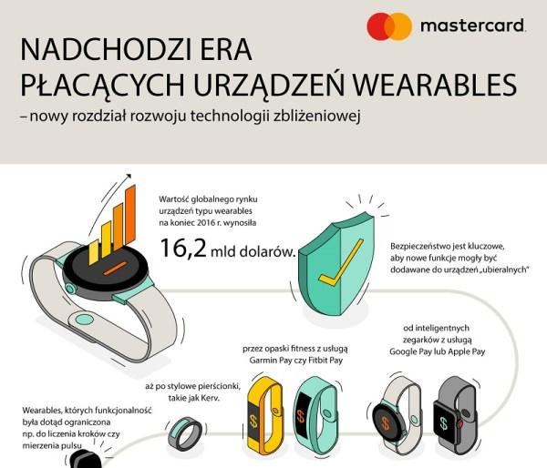 Czy nadchodzi era urządzeń wearables do płatności zbliżeniowych?