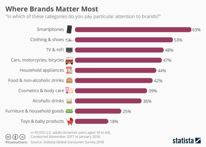 W której branży marka ma największe znaczenie? (styczeń 2018)