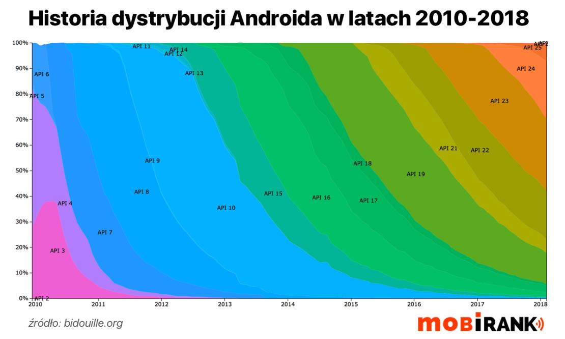 Historia dystrybucji Androida (2010-2018, wg API)