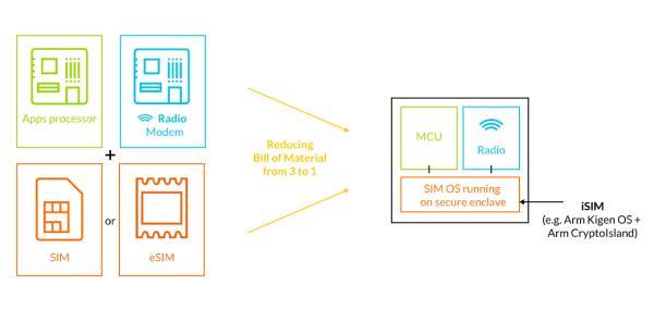 ARM zapowiedziało technologię wbudowanych kart iSIM