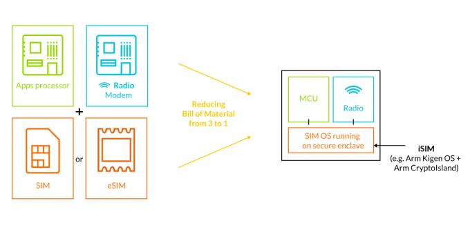 Karta iSIM od ARM do IoT