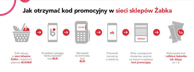 Jak otrzymać kod promocyjny w sieci sklepów Żabka (BLIK)?