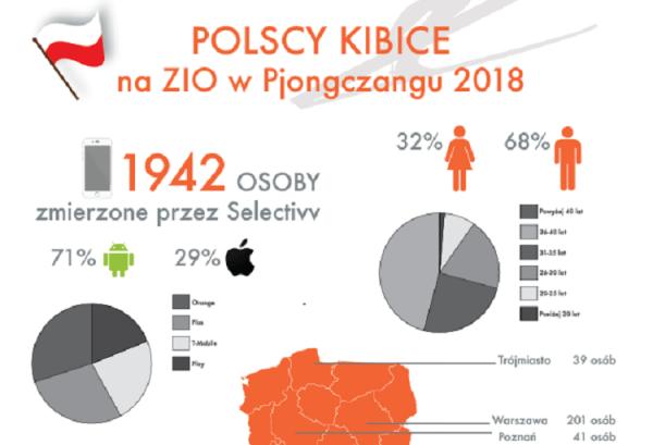 Kim są polscy użytkownicy mobilni kibicujący podczas Igrzysk w Pjongczangu?