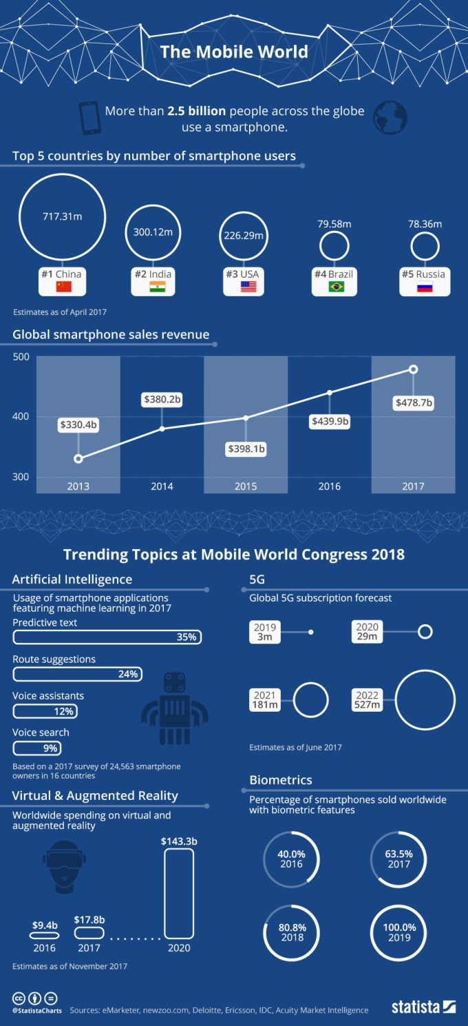 Infografika: Mobile World