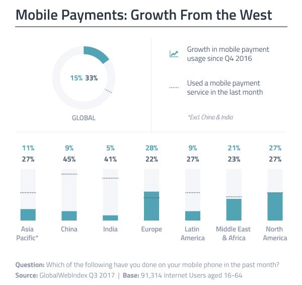 Popularność płatności mobilnych rośnie od Zachodu