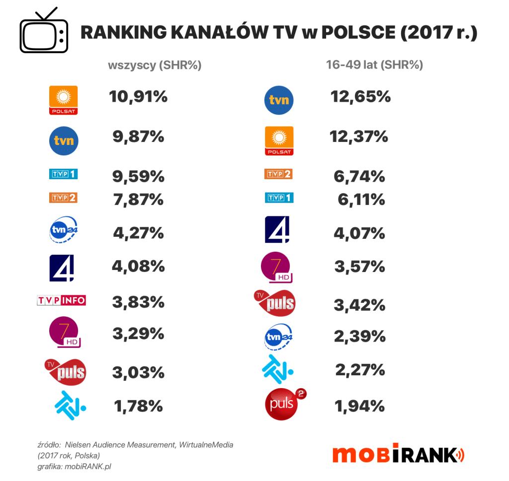 Ranking kanałów TV w Polsce (2017 rok)