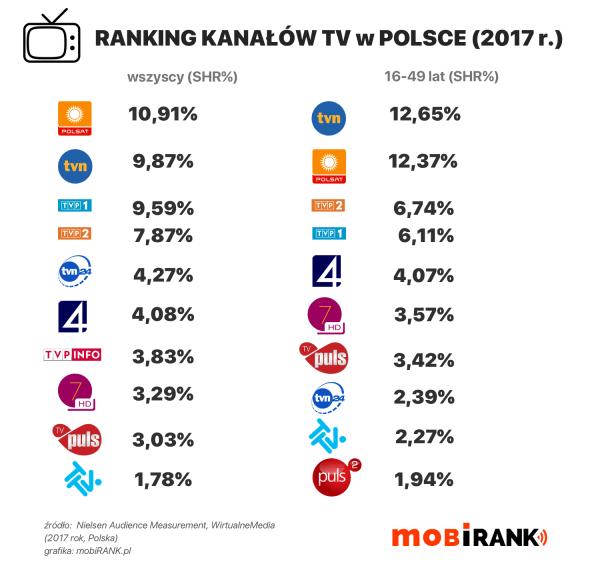 Ranking oglądalności kanałów telewizyjnych w 2017 roku