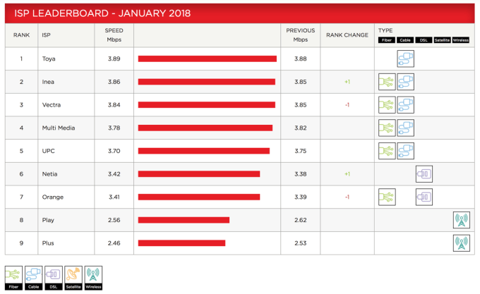Netflix ISP Speed Index (Polska 01/2018)